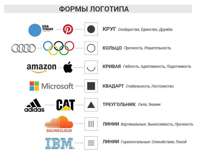 Формы логотипа