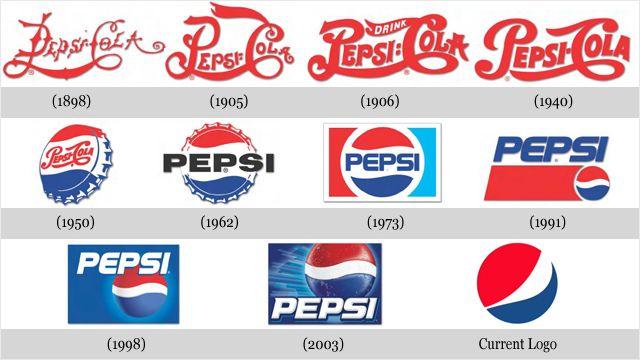 Pepsi_LogoEvolution