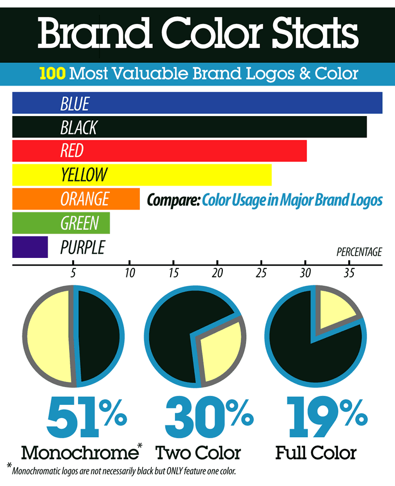 brand-color-stats-logos