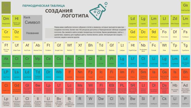 Периодическая таблица создания логотипа