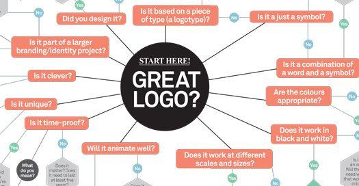схема создания логотипа